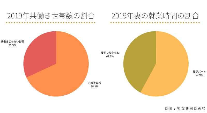 共働き世帯の割合と妻の就業形態割合のグラフ